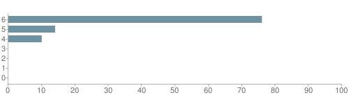 Chart?cht=bhs&chs=500x140&chbh=10&chco=6f92a3&chxt=x,y&chd=t:76,14,10,0,0,0,0&chm=t+76%,333333,0,0,10|t+14%,333333,0,1,10|t+10%,333333,0,2,10|t+0%,333333,0,3,10|t+0%,333333,0,4,10|t+0%,333333,0,5,10|t+0%,333333,0,6,10&chxl=1:|other|indian|hawaiian|asian|hispanic|black|white